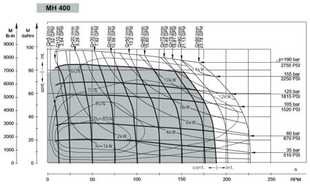 DOSTAWA GRATIS! 01539071 Silnik hydrauliczny orbitalny M+S Hydraulic (objętość robocza: 396,8 cm³, maksymalna prędkość ciągła: 185 min-1 /obr/min)