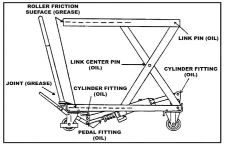 DOSTAWA GRATIS! 310562 Ruchomy stół podnośny (udźwig: 500 kg, wymiary platformy: 1010x520 mm, wysokość podnoszenia min/max: 430-1000 mm)