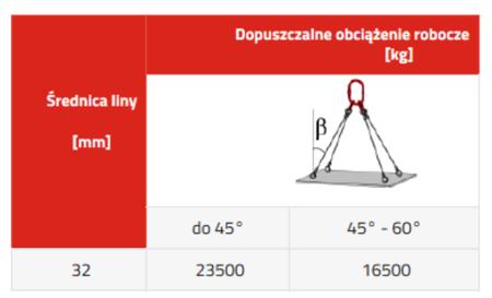 DOSTAWA GRATIS! 33948496 Zawiesie linowe czterocięgnowe miproSling T 23,5/16,5 (długość liny: 1m, udźwig: 16,5-23,5 T, średnica liny: 32 mm, wymiary ogniwa: 340x180 mm)